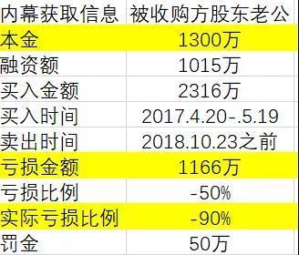 """A股最""""悲情""""内幕交易!投入1300万巨亏90%"""