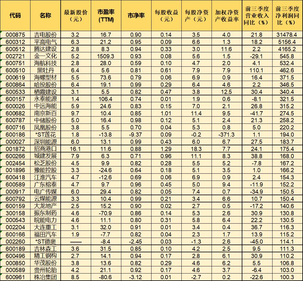 记者梳理发现,这35只个股今年三季度也被险资、券商、基金等金融机构重仓持有(前十大流通股股东均出现机构身影)。详见下表: