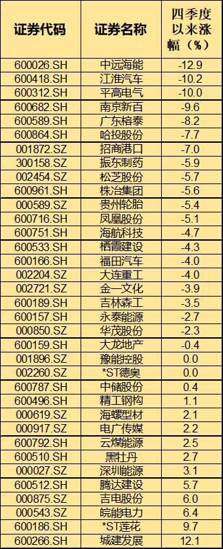 数据来源:东方财富Chioce;制表:苏向杲