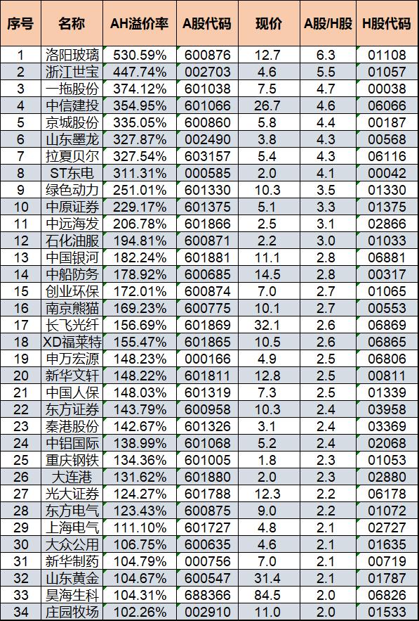 引人注意的是,34只AH溢�r超�^100%的��股中,有7只�榻鹑诠桑�分�e�橹行沤ㄍ丁⒅性��C券、中���y河、申�f宏源、中��人保、�|方�C券、光大�C券。��下表�U