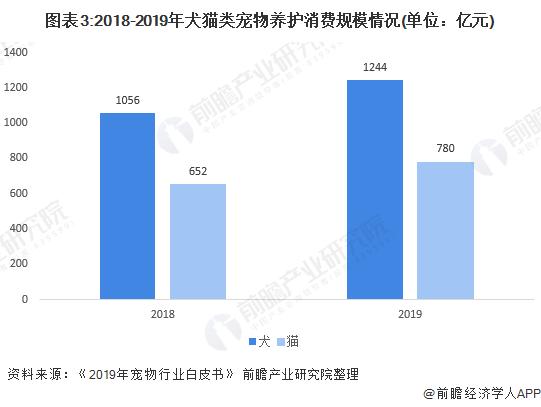 图表3:2018-2019年犬猫类宠物养护消费规模情况(单位:亿元)