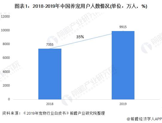 图表1:2018-2019年中国养宠用户人数情况(单位:万人,%)