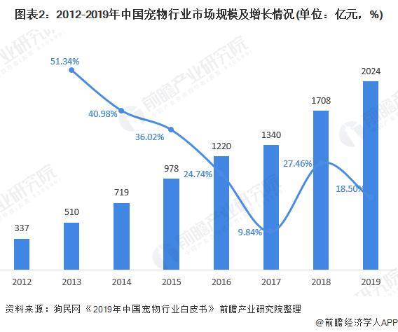 图表2:2012-2019年中国宠物行业市场规模及增长情况(单位:亿元,%)