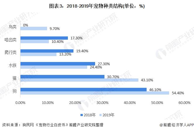 图表3:2018-2019年宠物种类结构(单位:%)