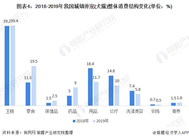 图表4:2018-2019年我国城镇养宠(犬猫)整体消费结构变化(单位:%)