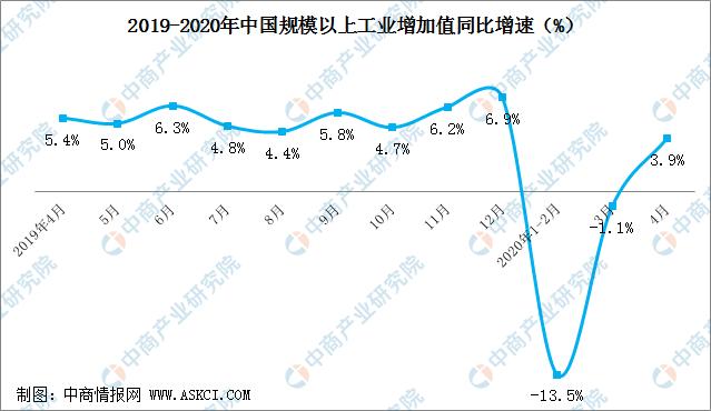 4月工业幸运彩网址产量大增26.6% 2020年我国工业幸运彩网址销