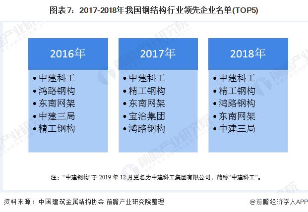 图表7:2017-2018年我国钢结构行业领先企业名单(TOP5)