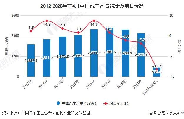 2012-2020年前4月中国汽车产量统计及增长情况
