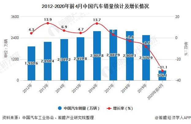 2012-2020年前4月中国汽车销量统计及增长情况