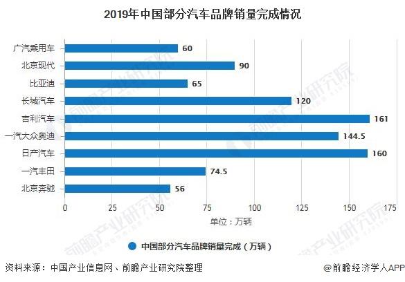 2019年中国部分汽车品牌销量完成情况