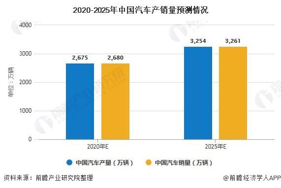 2020-2025年中国汽车产销量预测情况