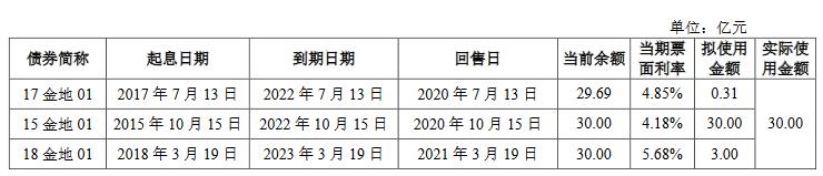 金地集团:30亿元公司债券于10月19日起在上交所上市-中国网地产