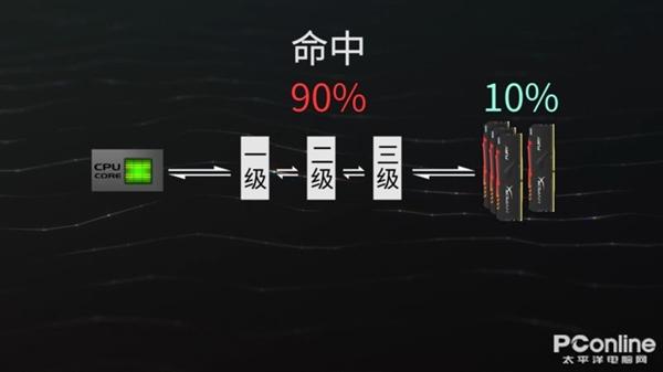 拒绝奸商!从零开始的CPU入门之旅!