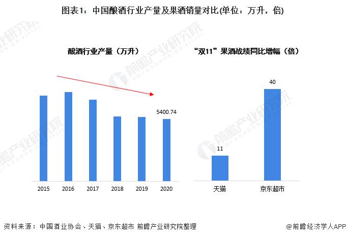 2021年中国果酒行业发展机遇及痛点分析消费逆势增长但市场缺乏龙头品牌