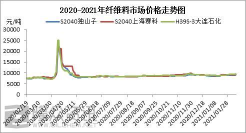 PP无纺布春节前后价格变化及节后趋势展望