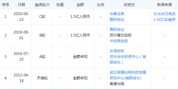 长光华芯完成1.5亿元C轮融资:深化产业链布局