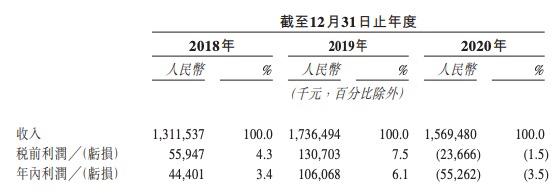 绿茶餐厅拟赴港IPO:2020年净利润少赚85.3%