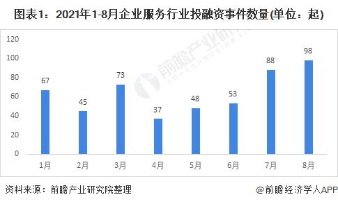 A轮前期—A3轮赛事多占投融资事件总数的32.75%