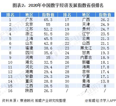 2、年22省份一季度GDP出炉!哪个省份的GDP居首位?