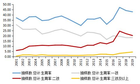 中国为什么出三胎政策:中国什么时候放开三胎政策