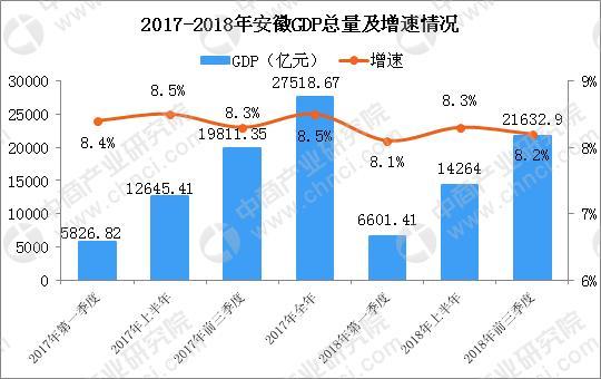安徽前三季度安徽gdp_2017前三季度安徽省经济运行情况分析 GDP增长8.3 附图表