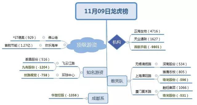龙虎榜:机构介入医疗细分龙头4000万;荣超商务中心锁仓恒立实业