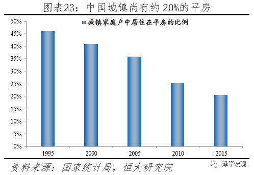 2017人均住房面积_人均住房面积条形图