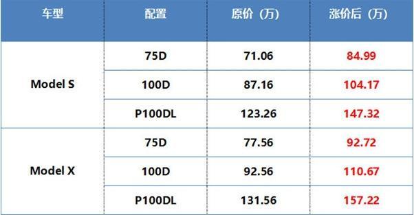 """特斯拉在华""""凉了"""" 10月销量暴跌70%"""