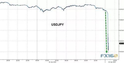 2019股票跌幅排行_六 2019年最父亲的风险,是踏空风险 -A股喜夺2018年全球股