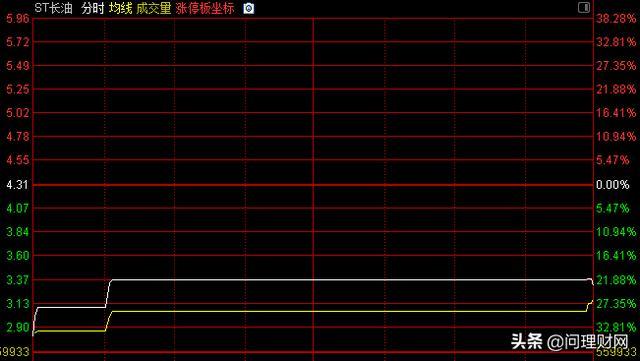 """退市股重生第一天暴跌23% 5.7亿元资金疯狂""""抄底""""接盘"""