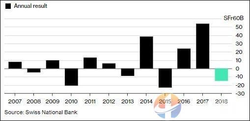 瑞士央行怎么了?前一年赚544亿,2018年却亏损150亿?3个原因!