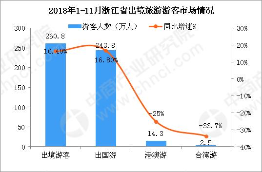 2018年1-11月浙江省出入境旅游数据分析:入境游客同比下降6.9%