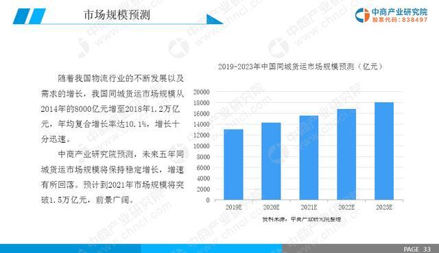 2019年中国同城货运市场前景研究报告