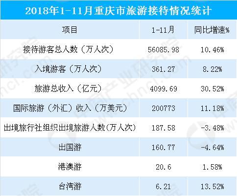 2018年1-11月重庆市旅游收入超4000亿元 同比大增30.52%