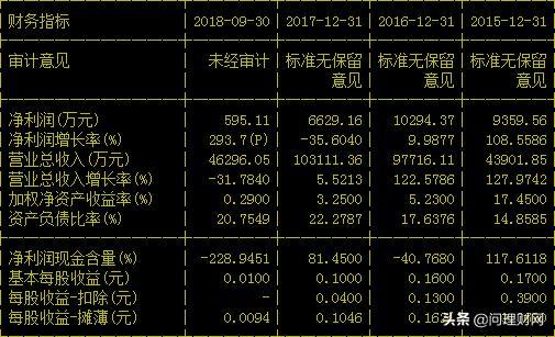 """股王下一个故事在哪?股价从467元""""跌""""至6元 股东套现38亿退场"""