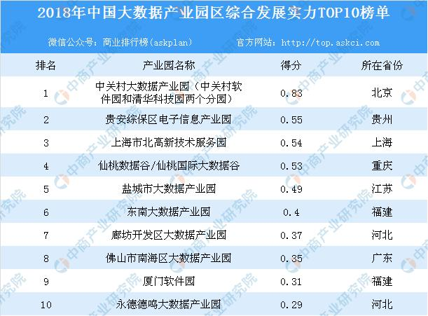 2018年中国大数据产业园区综合发展实力榜单出炉:中关村大数据产业园位列榜首