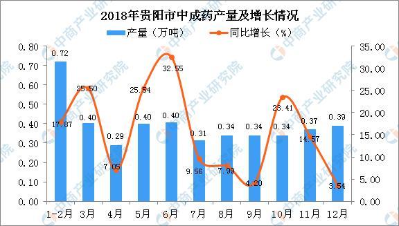 2018年贵阳市中成药产量为4.29万吨 同比增长4.94%