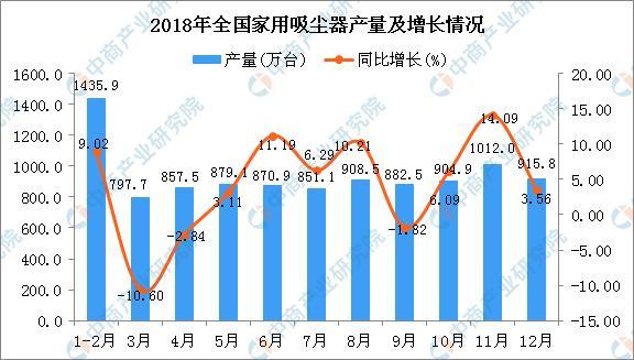 2018年全国家用吸尘器产量同比增长4.71%