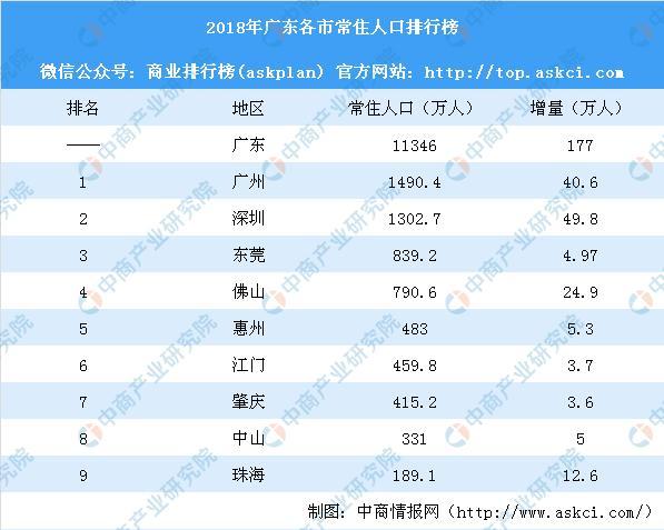 2018年广东各市常住人口排行榜:深圳增量最多