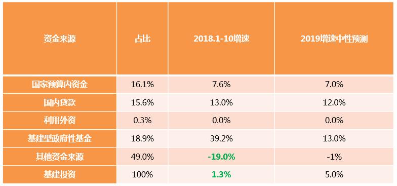 2019年經濟指標預測_...年工程機械行業經濟指標完成情況--營業收入-祁俊 2019年行業將保...