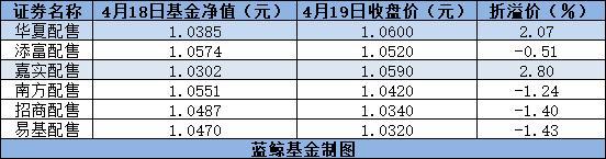 独角兽基金一季度平均加仓1% 华夏嘉实配售已场内溢价交易