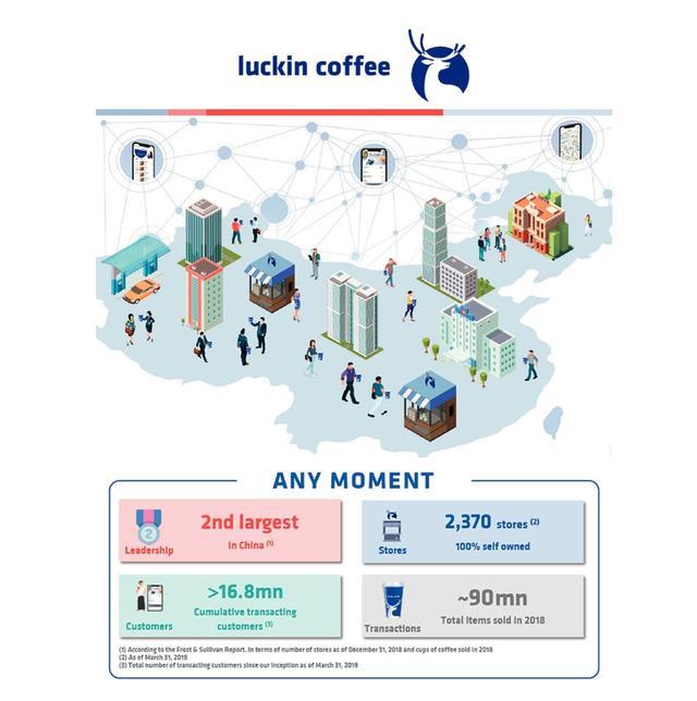 挑战星巴克,瑞幸咖啡还要付出多大代价?