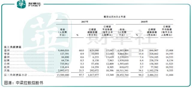 甩掉亏损帽子,中梁控股这次香港上市之旅能成功吗?