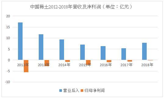 一天翻83倍,中国稀土6亿成交量引爆稀土概念股
