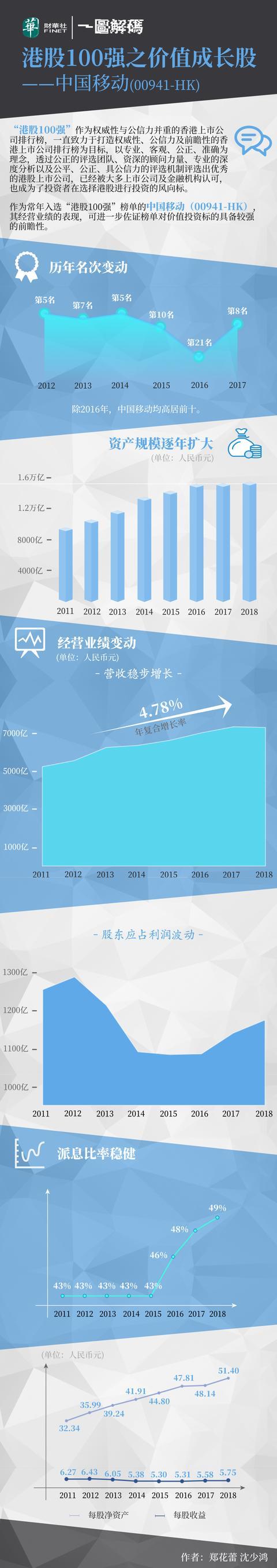 一图解码:港股1000强之价值成长股——中国移动