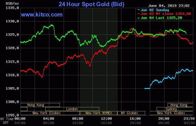 24k99贵金属行情:黄金美元即将攻守易势?贵金属市场热情已被彻底点燃