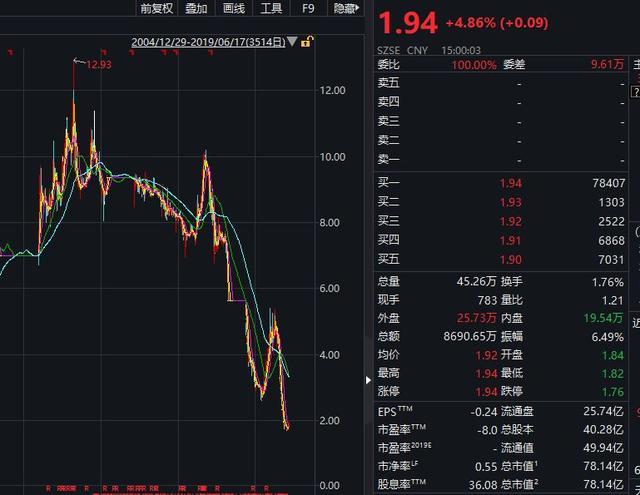 大溃退!300亿宁波首富宣布:申请破产重整!股价暴跌85%,曾
