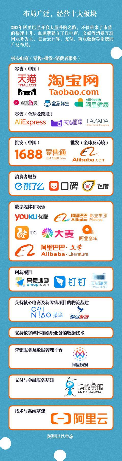 一图读懂:马云与阿里20年 互联网巨头是如何养成的?