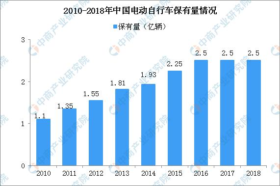 周杰伦代言的爱玛电动车二次闯关IPO 中国电动车行业发展现状及前景分析