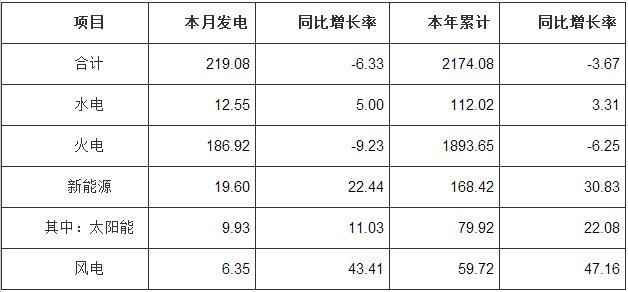 9月河南光伏发电量达到9.93亿千瓦时 同比增长11%